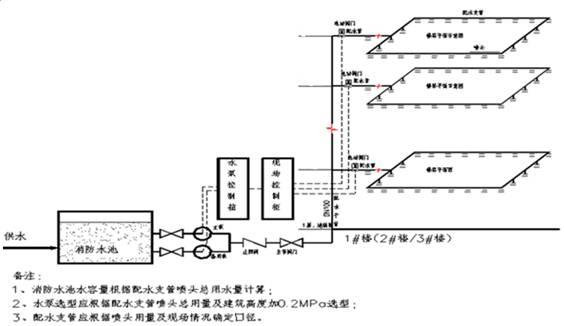 临时消防系统加压泵,系统控制设备,临时消防配水管网,其它系统组件等